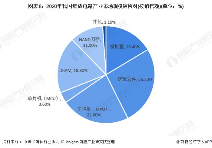图表8:2020年我国集成电路产业市场规模结构图(按销售额)(单位:%)