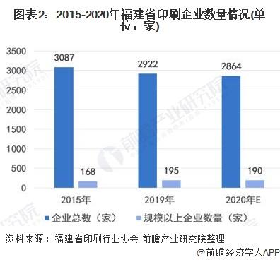 图表2:2015-2020年福建省印刷企业数量情况(单位:家)