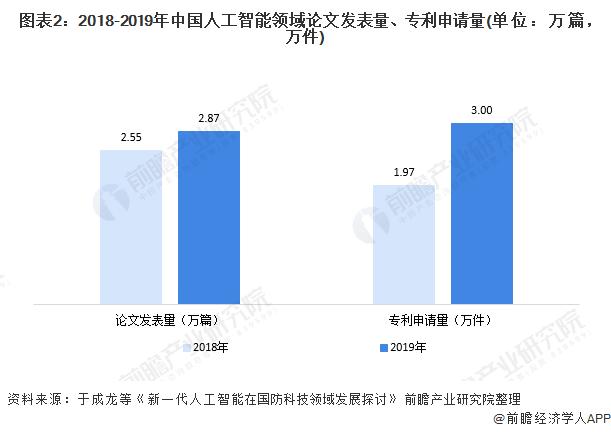 图表2:2018-2019年中国人工智能领域论文发表量、专利申请量(单位:万篇,万件)
