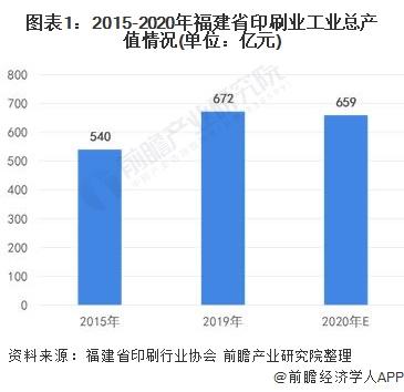 图表1:2015-2020年福建省印刷业工业总产值情况(单位:亿元)