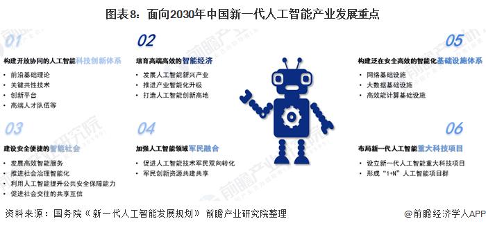 图表8:面向2030年中国新一代人工智能产业发展重点