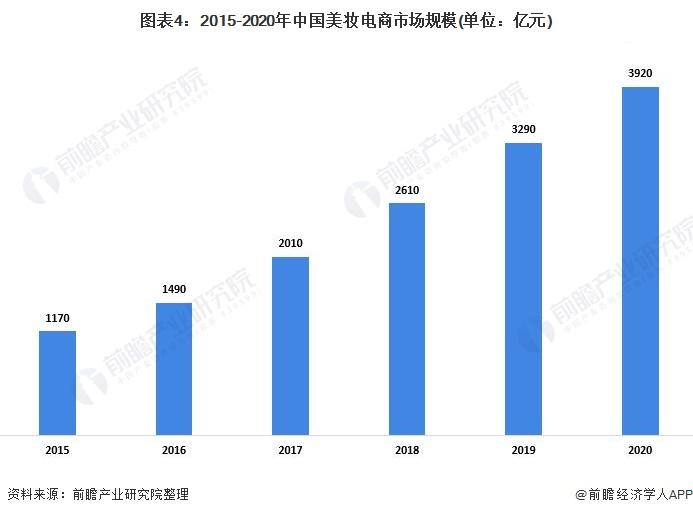 图表4:2015-2020年中国美妆电商市场规模(单位:亿元)
