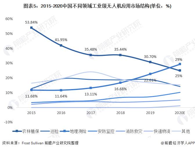 图表5:2015-2020中国不同领域工业级无人机应用市场结构(单位:%)
