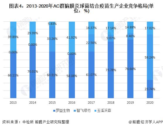 圖表4:2013-2020年AC群腦膜炎球菌結合疫苗生產企業競爭格局(單位:%)