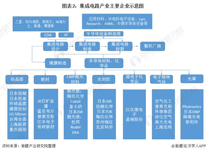 图表2:集成电路产业主要企业示意图