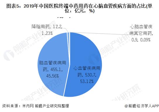 图表5:2019年中国医院终端中药用药在心脑血管疾病方面的占比(单位:亿元,%)