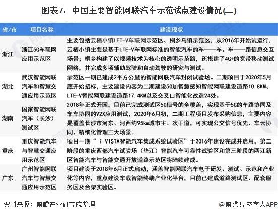 图表7:中国主要智能网联汽车示范试点建设情况(二)