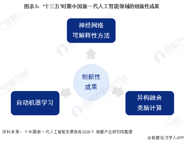 """图表3:""""十三五""""时期中国新一代人工智能领域的创新性成果"""