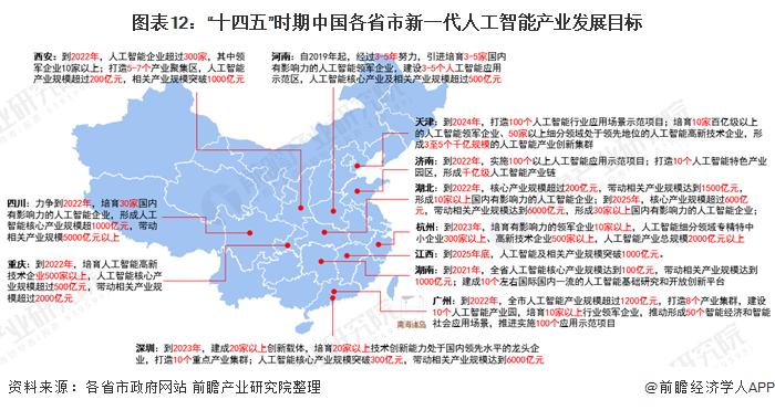 """图表12:""""十四五""""时期中国各省市新一代人工智能产业发展目标"""