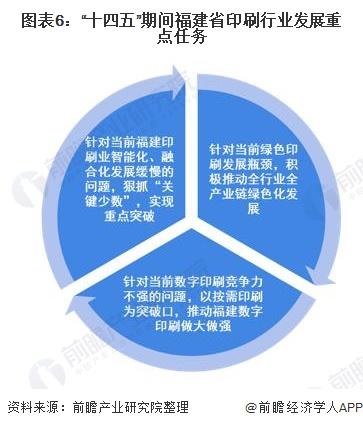 """图表6:""""十四五""""期间福建省印刷行业发展重点任务"""