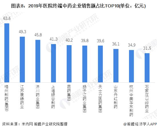图表8:2019年医院终端中药企业销售额占比TOP10(单位:亿元)