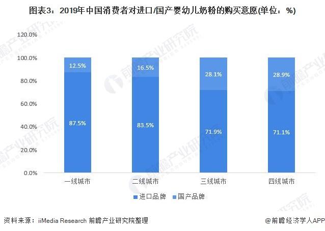图表3:2019年中国消费者对进口/国产婴幼儿奶粉的购买意愿(单位:%)