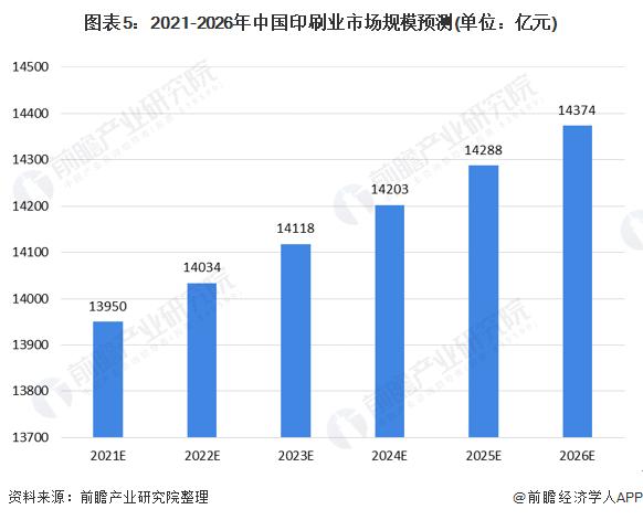 图表5:2021-2026年中国印刷业市场规模预测(单位:亿元)