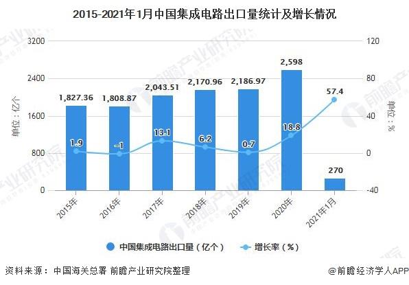 2015-2021年1月中国集成电路出口量统计及增长情况