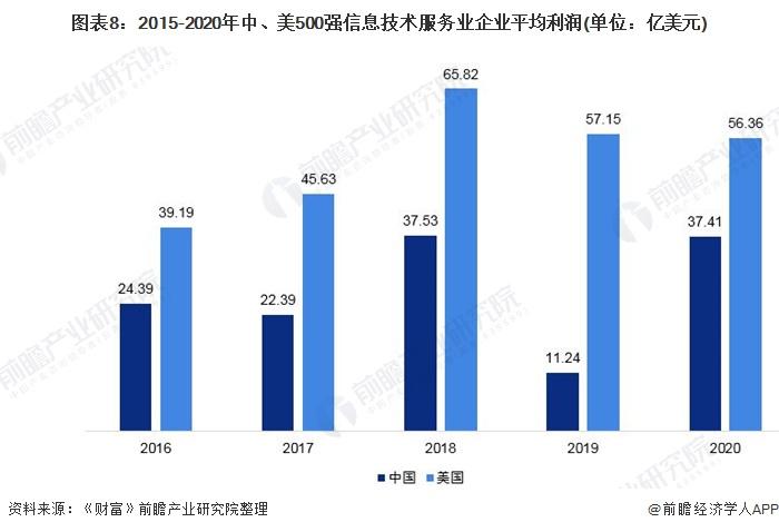 圖表8:2015-2020年中、美500強信息技術服務業企業平均利潤(單位:億美元)