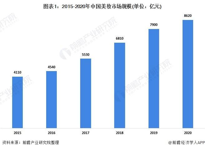 图表1:2015-2020年中国美妆市场规模(单位:亿元)