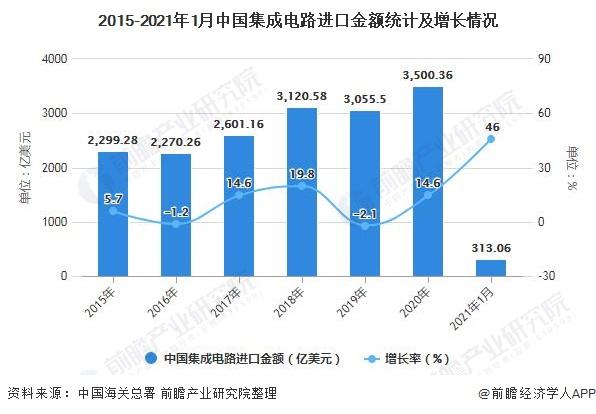 2015-2021年1月中国集成电路进口金额统计及增长情况