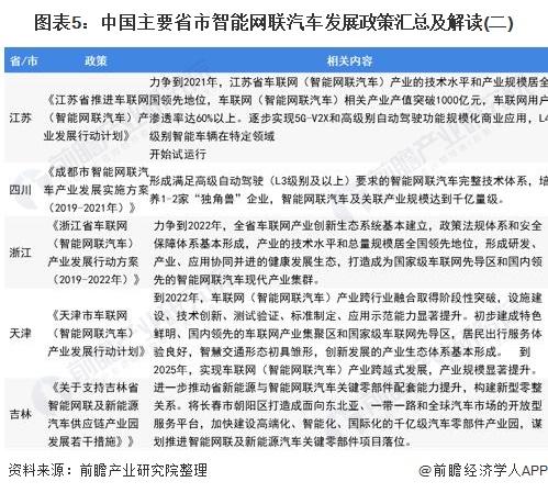 图表5:中国主要省市智能网联汽车发展政策汇总及解读(二)