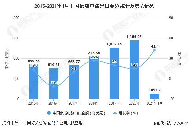 2015-2021年1月中国集成电路出口金额统计及增长情况