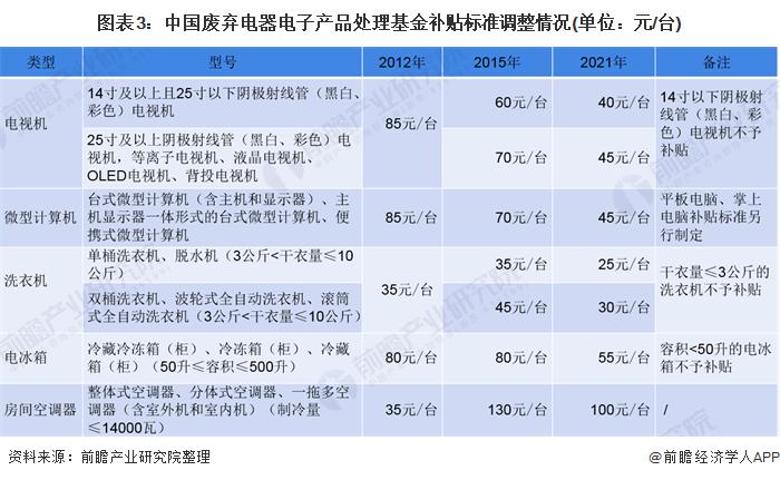 图表3:中国废弃电器电子产品处理基金补贴标准调整情况(单位:元/台)