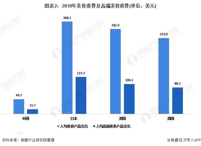 图表2:2019年美妆消费及高端美妆消费(单位:美元)