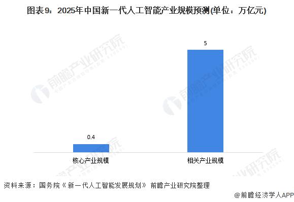 图表9:2025年中国新一代人工智能产业规模预测(单位:万亿元)