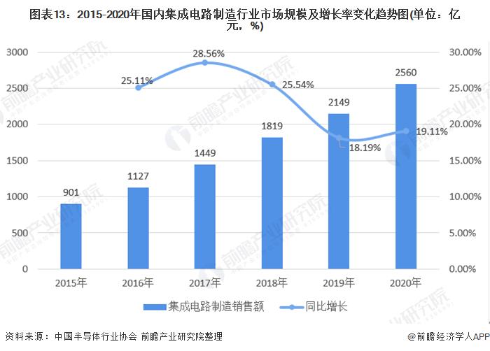 图表13:2015-2020年国内集成电路制造行业市场规模及增长率变化趋势图(单位:亿元,%)