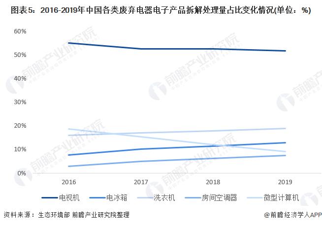 图表5:2016-2019年中国各类废弃电器电子产品拆解处理量占比变化情况(单位:%)