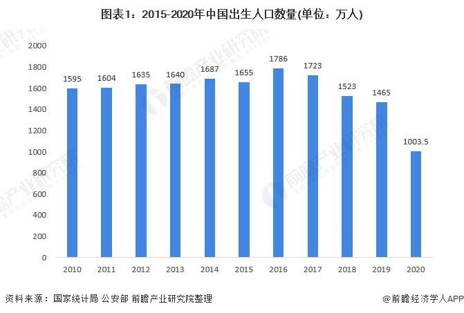 图表1:2015-2020年中国出生人口数量(单位:万人)