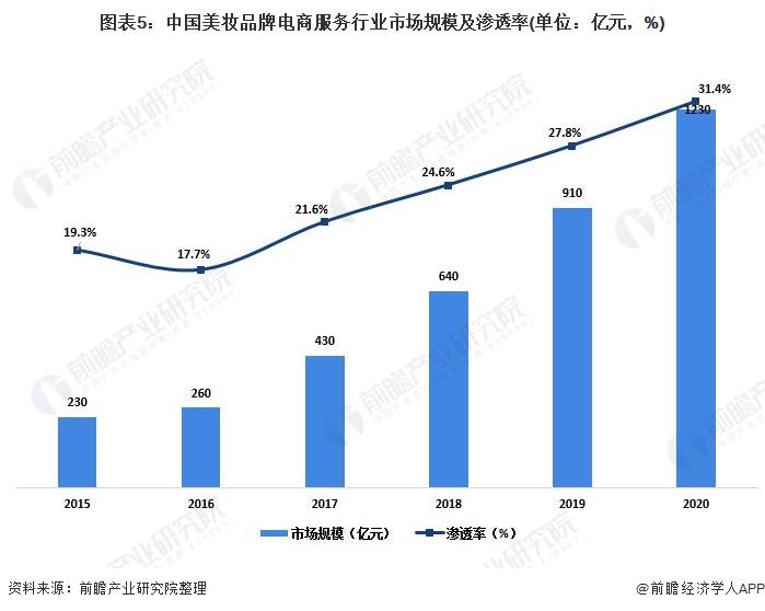图表5:中国美妆品牌电商服务行业市场规模及渗透率(单位:亿元,%)