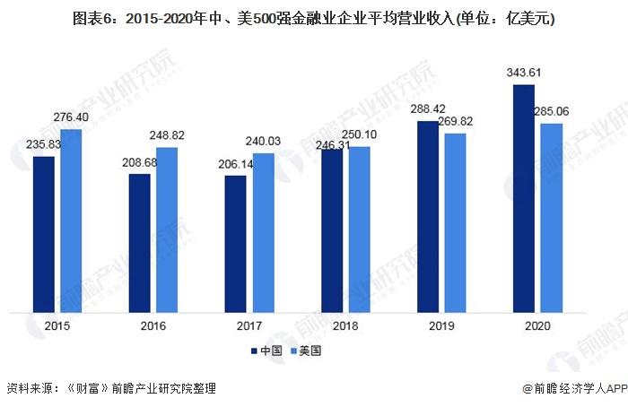 圖表6:2015-2020年中、美500強金融業企業平均營業收入(單位:億美元)