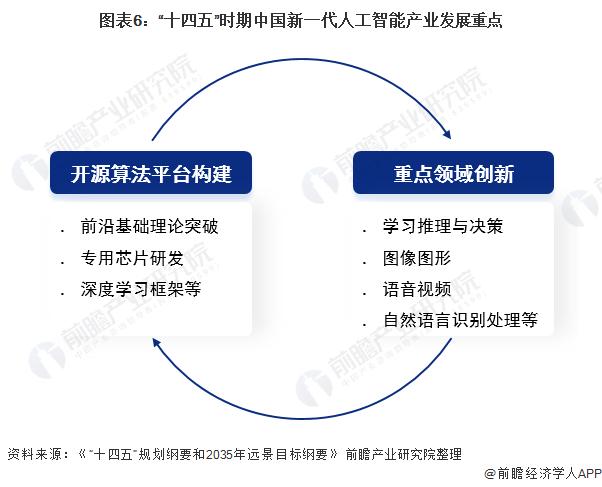 """图表6:""""十四五""""时期中国新一代人工智能产业发展重点"""
