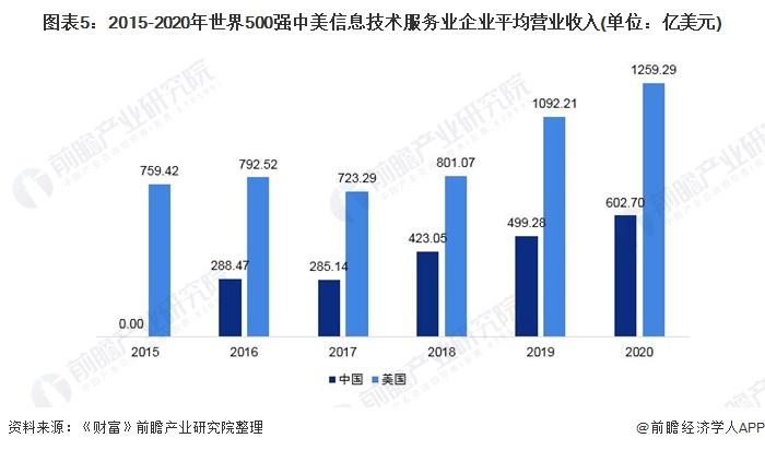 圖表5:2015-2020年世界500強中美信息技術服務業企業平均營業收入(單位:億美元)