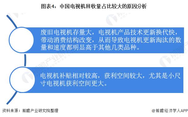 图表4:中国电视机回收量占比较大的原因分析
