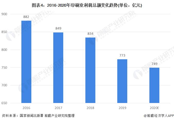 图表4:2016-2020年印刷业利润总额变化趋势(单位:亿元)