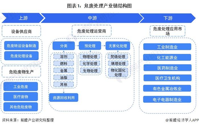 图表1:危废处理产业链结构图