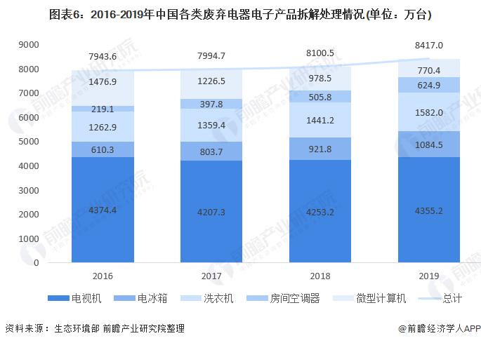 图表6:2016-2019年中国各类废弃电器电子产品拆解处理情况(单位:万台)