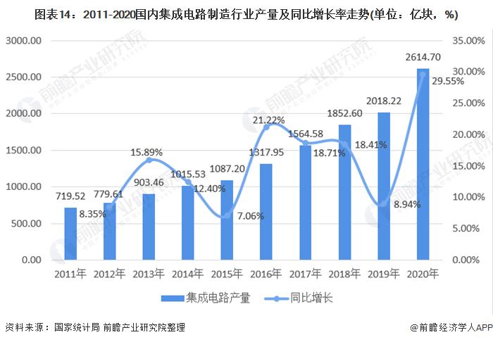 图表14:2011-2020国内集成电路制造行业产量及同比增长率走势(单位:亿块,%)