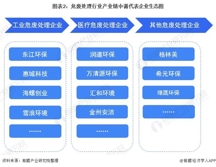 圖表2:危廢處理行業產業鏈中游代表企業生態圖