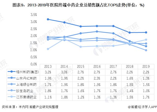 图表9:2013-2019年医院终端中药企业总销售额占比TOP5走势(单位:%)