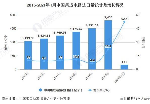 2015-2021年1月中国集成电路进口量统计及增长情况