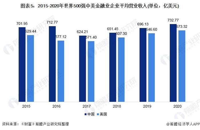 圖表5:2015-2020年世界500強中美金融業企業平均營業收入(單位:億美元)