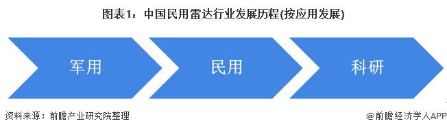 图表1:中国民用雷达行业发展历程(按应用发展)