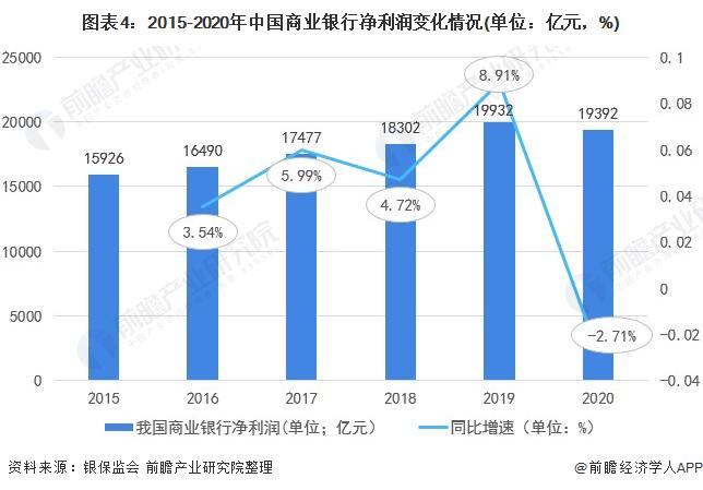 图表4:2015-2020年中国商业银行净利润变化情况(单位:亿元,%)