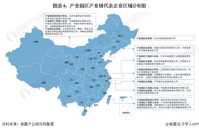 图表4:产业园区产业链代表企业区域分布图