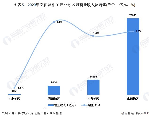 圖表5:2020年文化及相關產業分區域營業收入及增速(單位:億元,%)