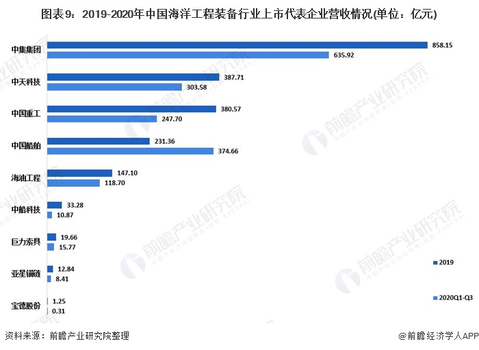 图表9:2019-2020年中国海洋工程装备行业上市代表企业营收情况(单位:亿元)