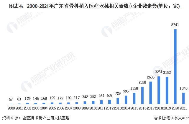 圖表4:2000-2021年廣東省骨科植入醫療器械相關新成立企業數走勢(單位:家)