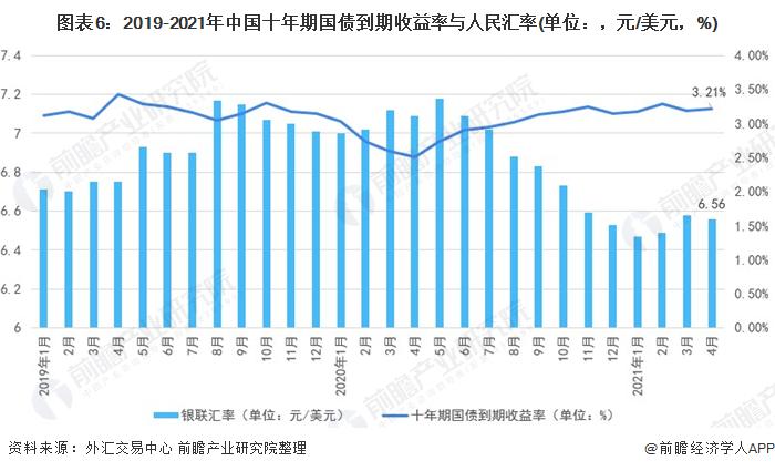 图表6:2019-2021年中国十年期国债到期收益率与人民汇率(单位:,元/美元,%)