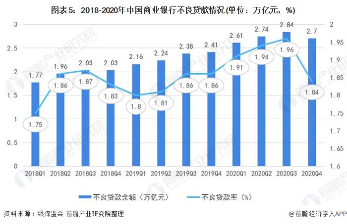 图表5:2018-2020年中国商业银行不良贷款情况(单位:万亿元,%)